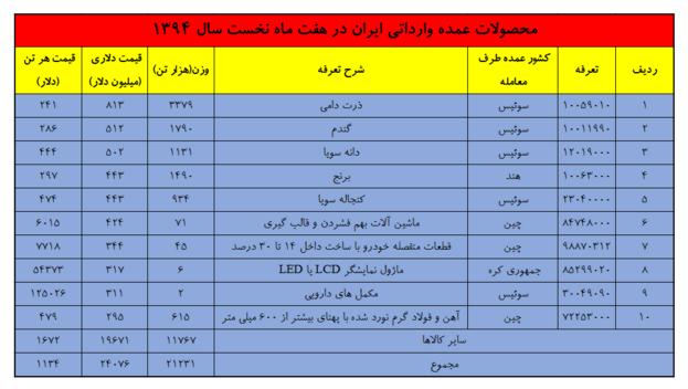 واردات کالا به ایران