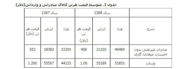 آمار صادرات ایران