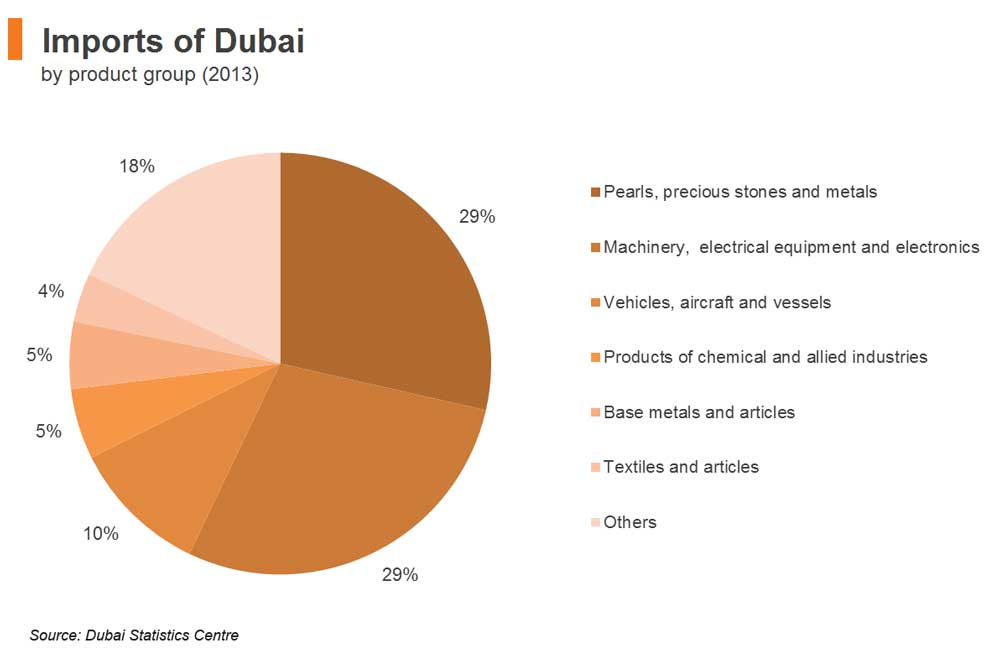 واردات از امارات