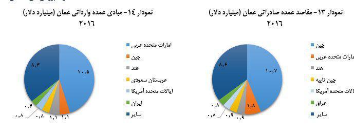 کالاهای صادراتی به عمان