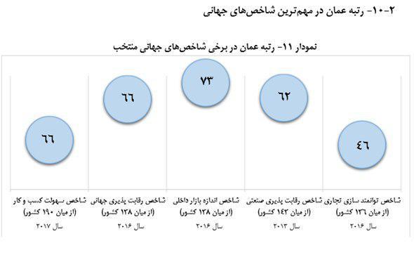 لیست تجار عمان