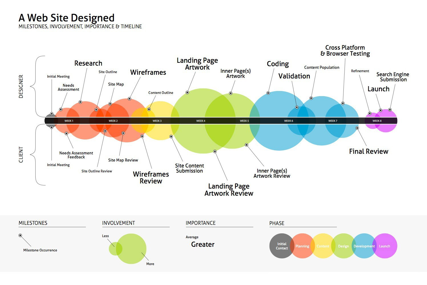 مراحل لازم برای طراحی سایت چند زبانه تجاری